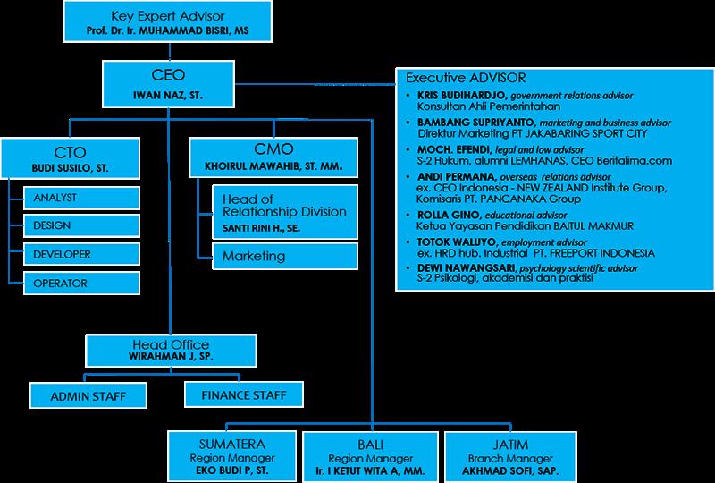 struktur organisasi indogejtob